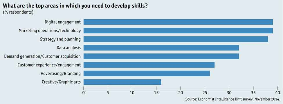 top-in-demand-digital-marketing-skills
