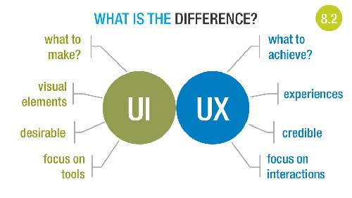 user-experience-and-user-design