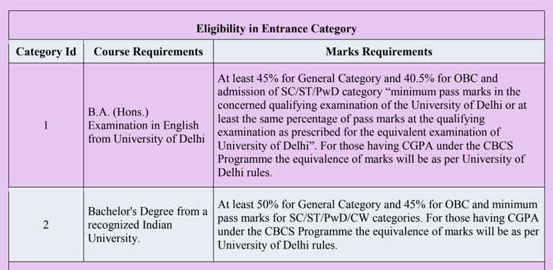 DU MA English Entrance Eligibility Criteria 2019